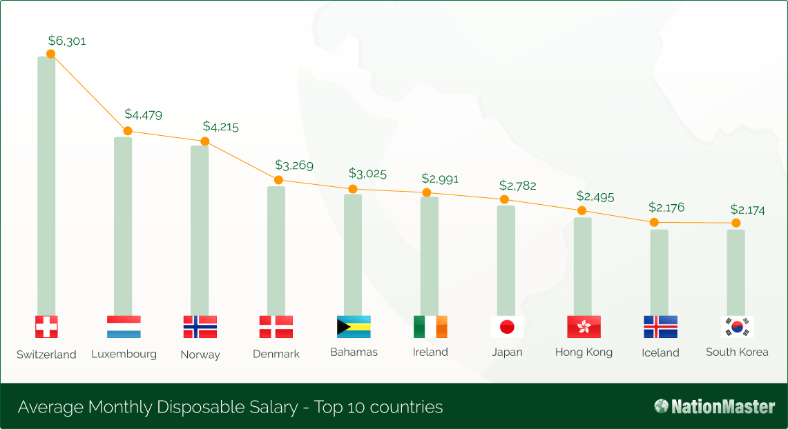 average disposable salary top countries