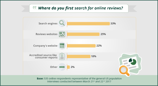 sites users consult for reviews