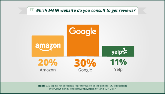 main sites users consult for reviews
