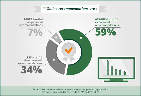 impact of online recommendations